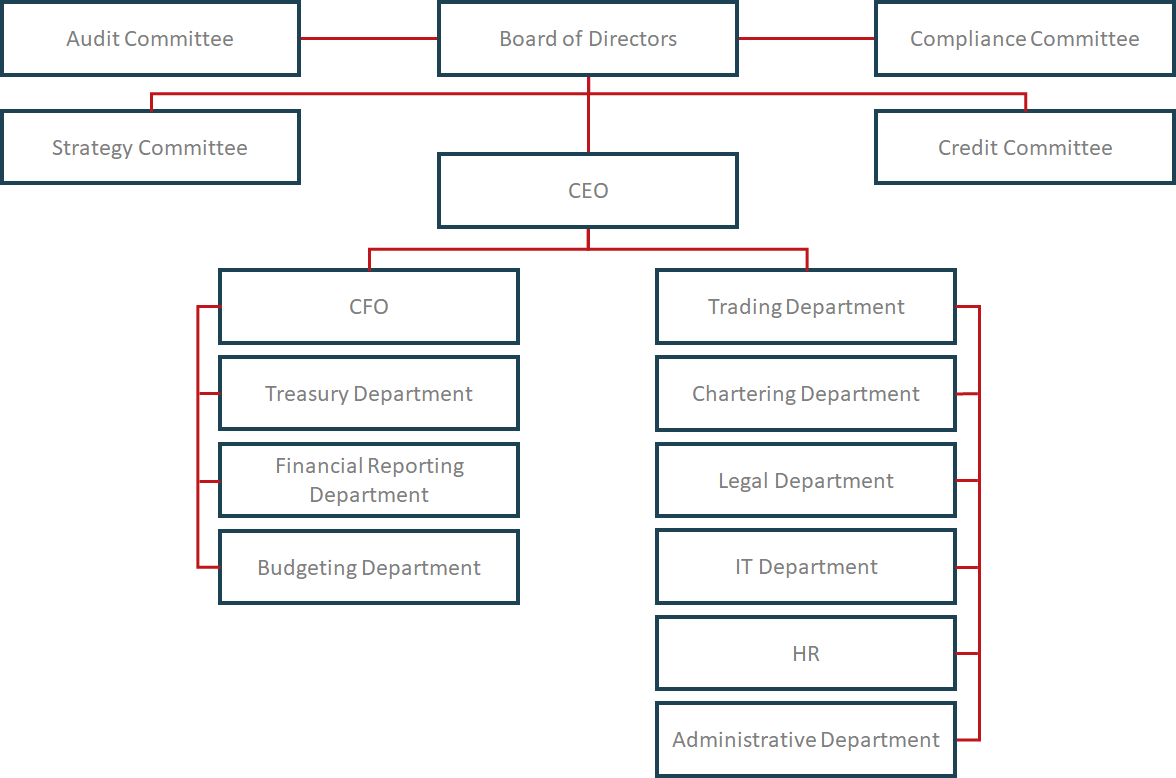 org_structure