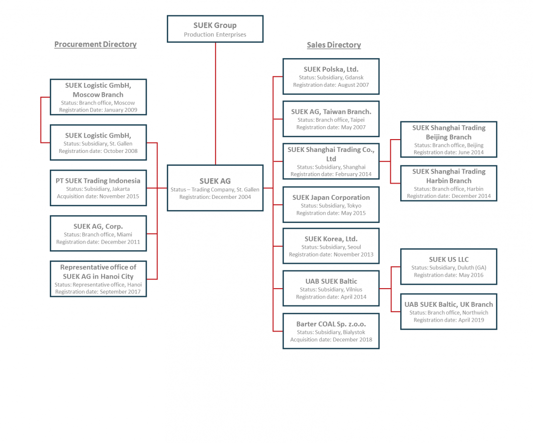 Marketing_Structure_2020v1a